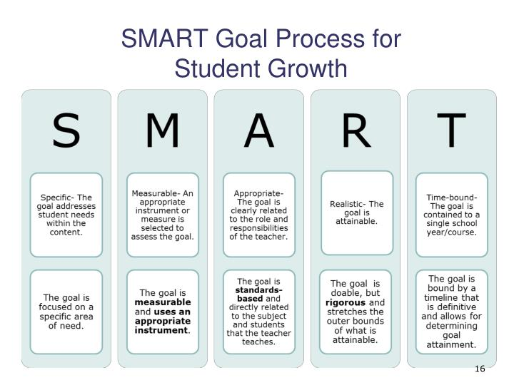 SMART Goal Process for
