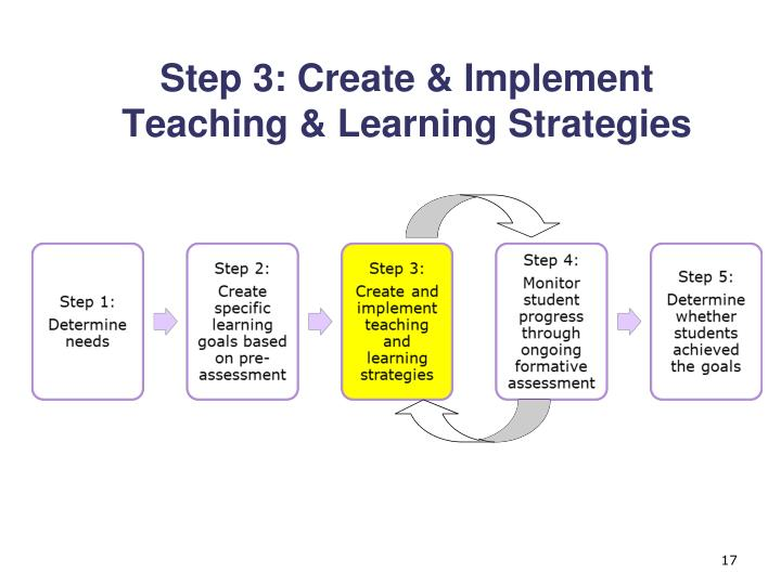 Step 3: Create & Implement Teaching & Learning Strategies