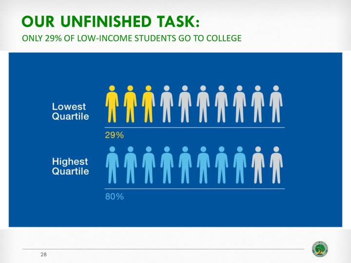 Our unfinished task: