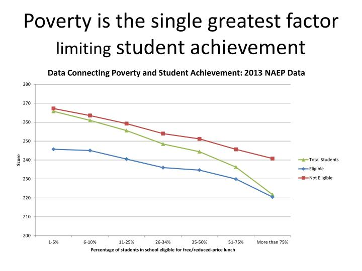 Poverty is the single greatest factor