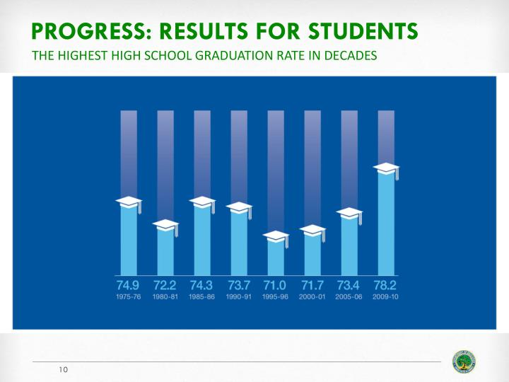 Progress: results for students