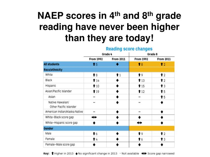 NAEP scores in 4