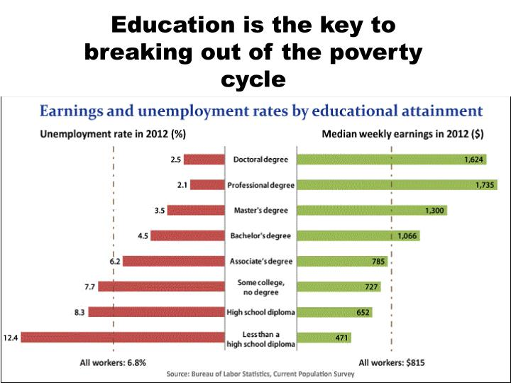 Education is the key to breaking out of the poverty cycle