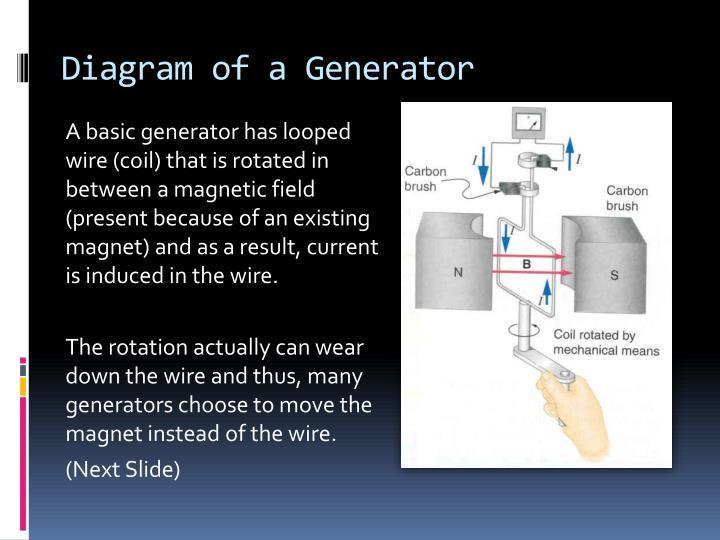 Diagram of a Generator