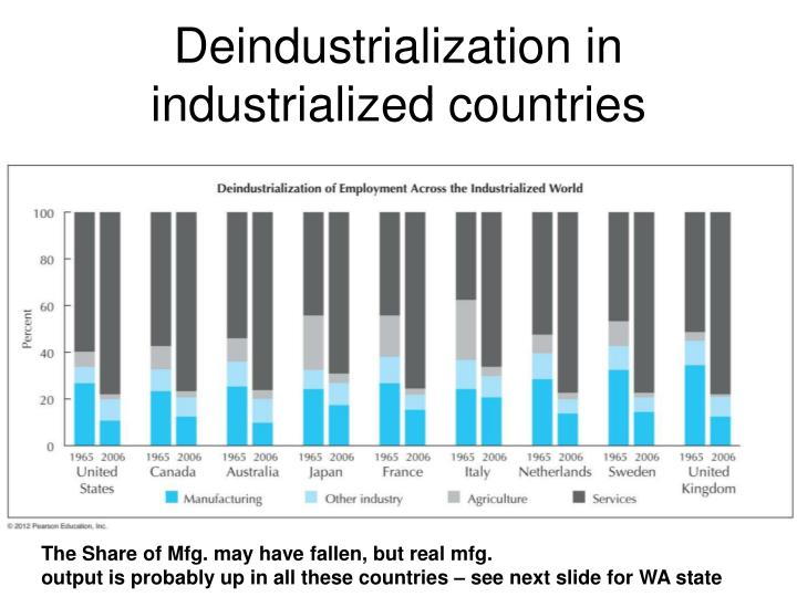 Deindustrialization in industrialized countries