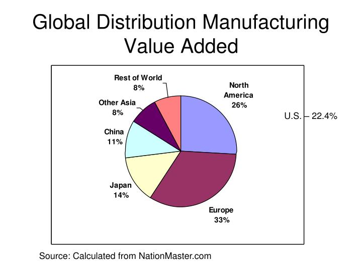 Global Distribution Manufacturing Value Added