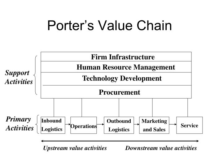 Porter s value chain