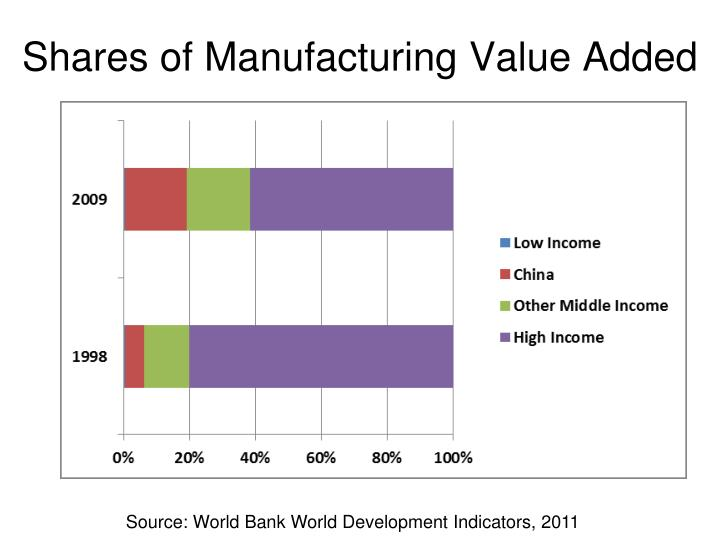 Shares of Manufacturing Value Added