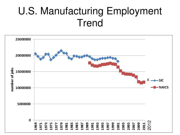 U.S. Manufacturing Employment Trend