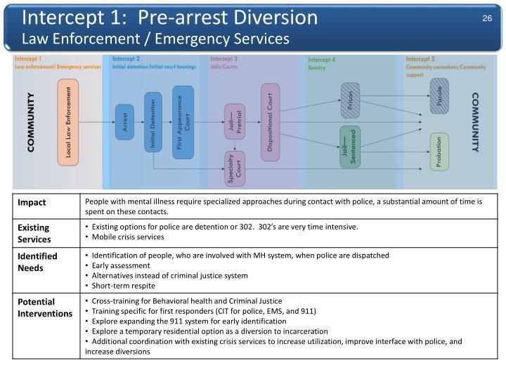 Intercept 1:  Pre-arrest Diversion