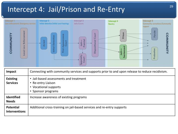 Intercept 4:  Jail/Prison and Re-Entry