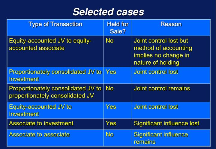 Selected cases