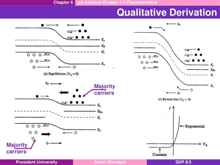 Qualitative derivation