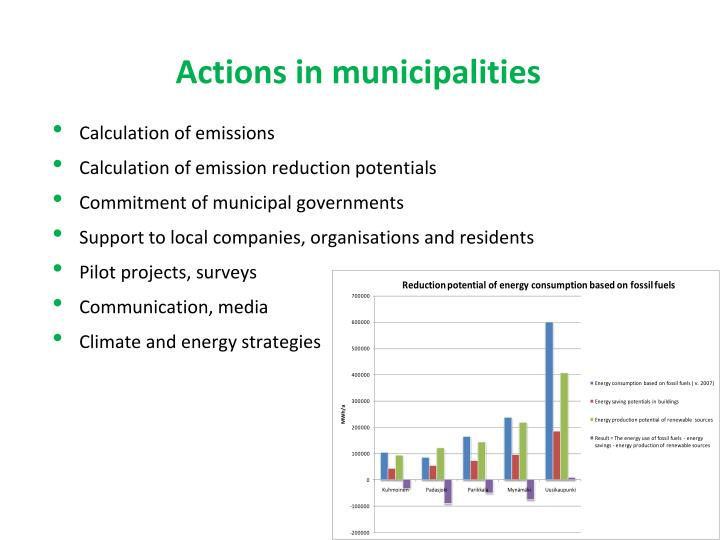 Actions in municipalities