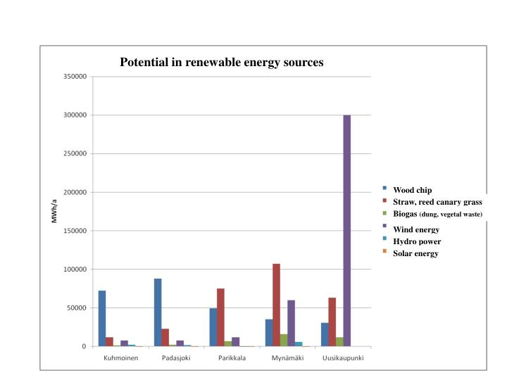 Potential in renewable energy sources
