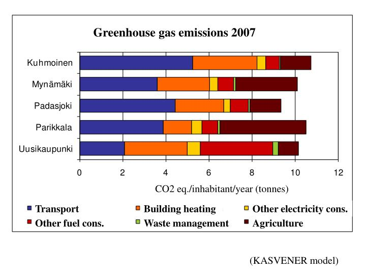 Greenhouse gas emissions 2007