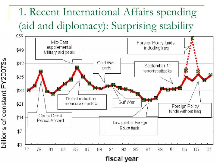 1. Recent International Affairs spending (aid and diplomacy): Surprising stability