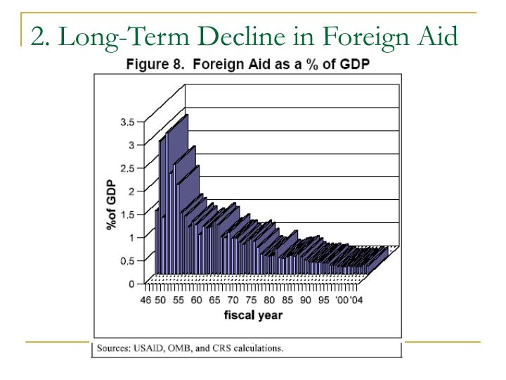 2. Long-Term Decline in Foreign Aid