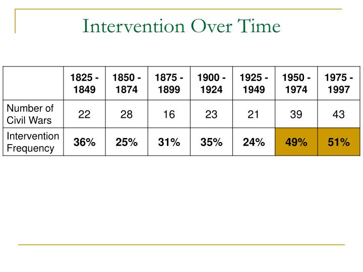 Intervention Over Time