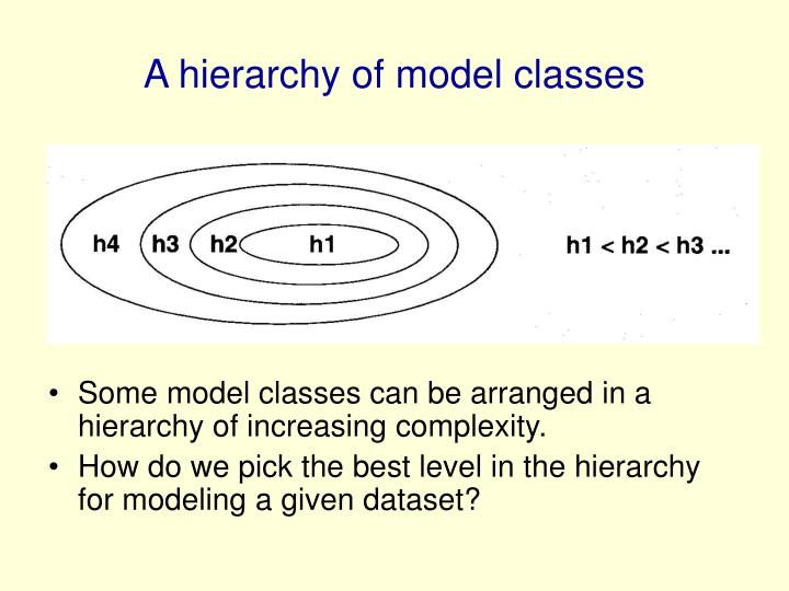 A hierarchy of model classes