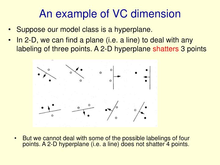 An example of VC dimension