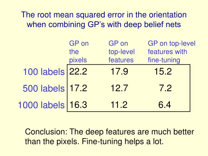 The root mean squared error in the orientation when combining GP's with deep belief nets