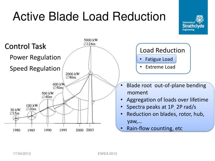 Active Blade Load Reduction