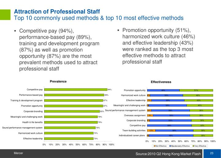 Attraction of Professional Staff
