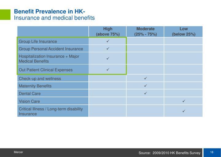 Benefit Prevalence in HK-