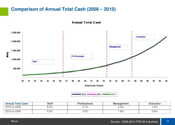 Comparison of Annual Total Cash (2008 – 2010)