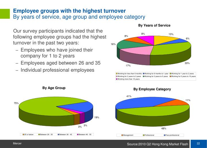 Employee groups with the highest turnover