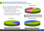 employee groups with the highest turnover by years of service age group and employee category