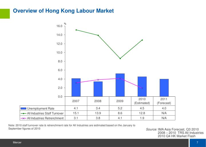 Overview of Hong Kong Labour Market