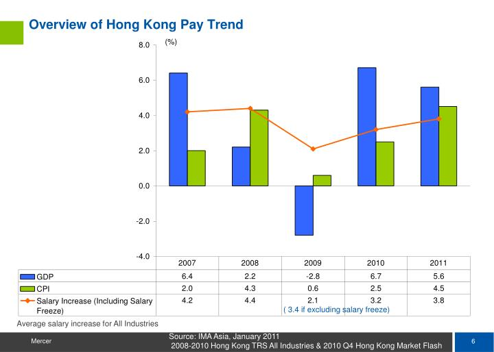 Overview of Hong Kong Pay Trend