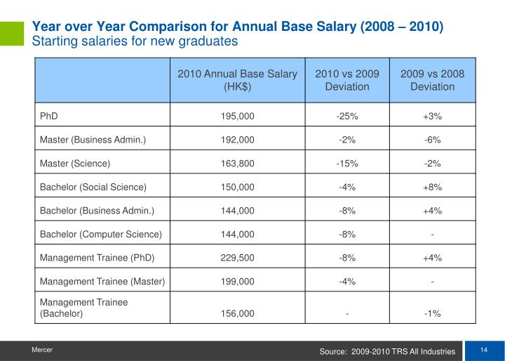 Year over Year Comparison for Annual Base Salary (2008 – 2010)