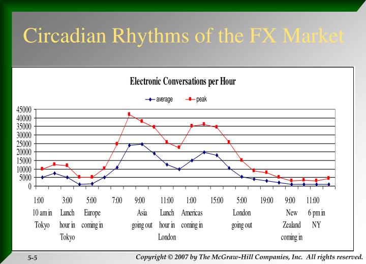 Circadian Rhythms of the FX Market