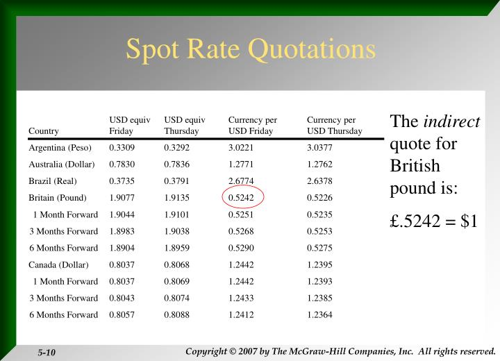 Spot Rate Quotations