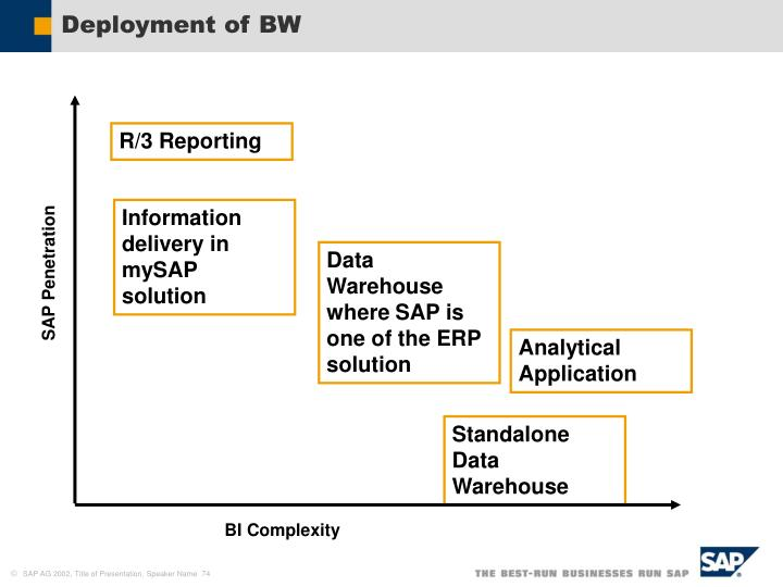 Deployment of BW