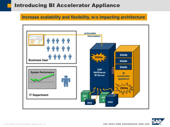 Introducing BI Accelerator Appliance