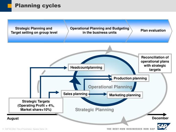 Reconciliation of operational plans with strategic targets