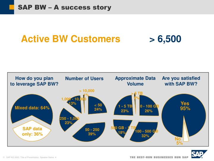 SAP BW – A success story