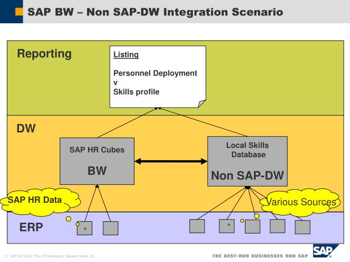 SAP BW – Non SAP-DW Integration Scenario