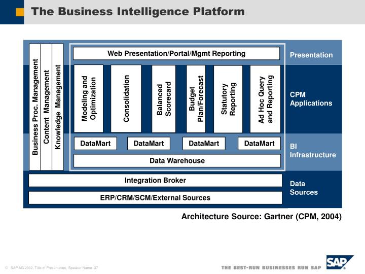 The Business Intelligence Platform