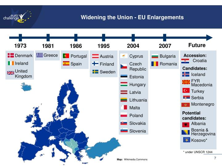 Widening the Union - EU Enlargements