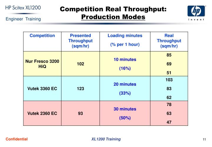 Competition Real Throughput: