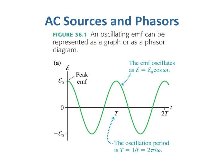 Ac sources and phasors