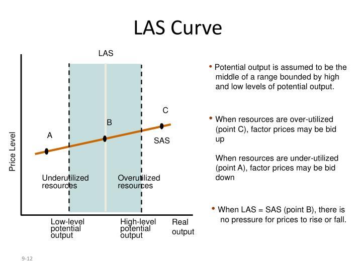 LAS Curve