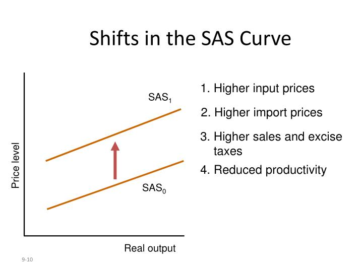 Shifts in the SAS Curve