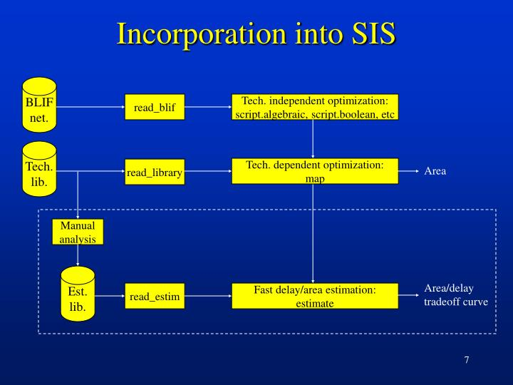 Incorporation into SIS