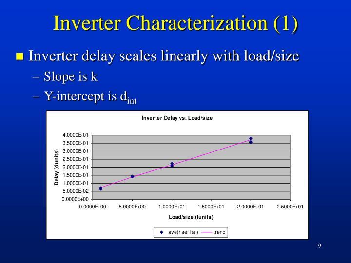 Inverter Characterization (1)